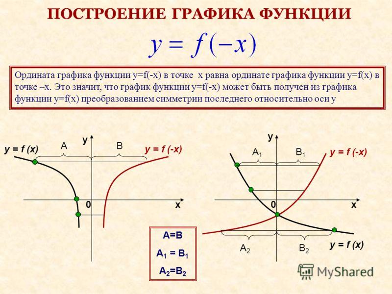 ПОСТРОЕНИЕ ГРАФИКА ФУНКЦИИ Ордината графика функции y=f(-x) в точке x равна ординате графика функции y=f(x) в точке –x. Это значит, что график функции y=f(-x) может быть получен из графика функции y=f(x) преобразованием симметрии последнего относител