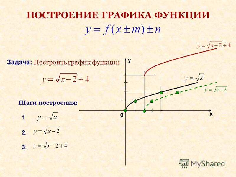 ПОСТРОЕНИЕ ГРАФИКА ФУНКЦИИ 0 1 Задача: Построить график функции Шаги построения: 2. 3. y x
