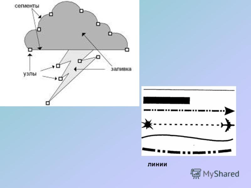 Векторная графика Предназначена для создания иллюстраций с применением шрифтов и простейших геометрических объектов Основным элементом векторного изображения является контур (линия)