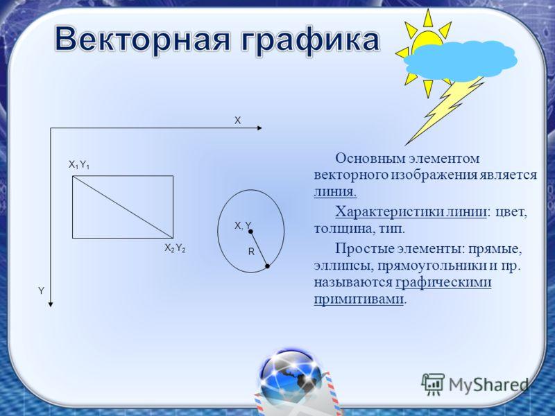 Основным элементом векторного изображения является линия. Характеристики линии: цвет, толщина, тип. Простые элементы: прямые, эллипсы, прямоугольники и пр. называются графическими примитивами. Х R Y Х 1 Y 1 Х 2 Y 2 Х, Y