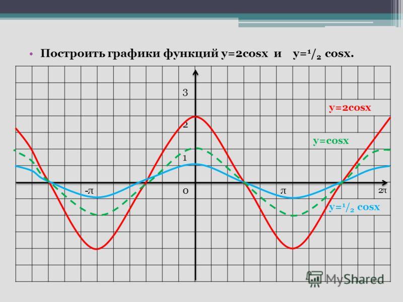 Построить графики функций у=2cosx и у= 1 / 2 cosx. 3 у=2cosx 2 у=cosx 1 -π-π0π 2π2π у= 1 / 2 cosx