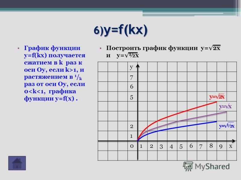6) y=f(kx) График функции y=f(kx) получается сжатием в k раз к оси Оу, если k>1, и растяжением в 1 / k раз от оси Оу, если 0