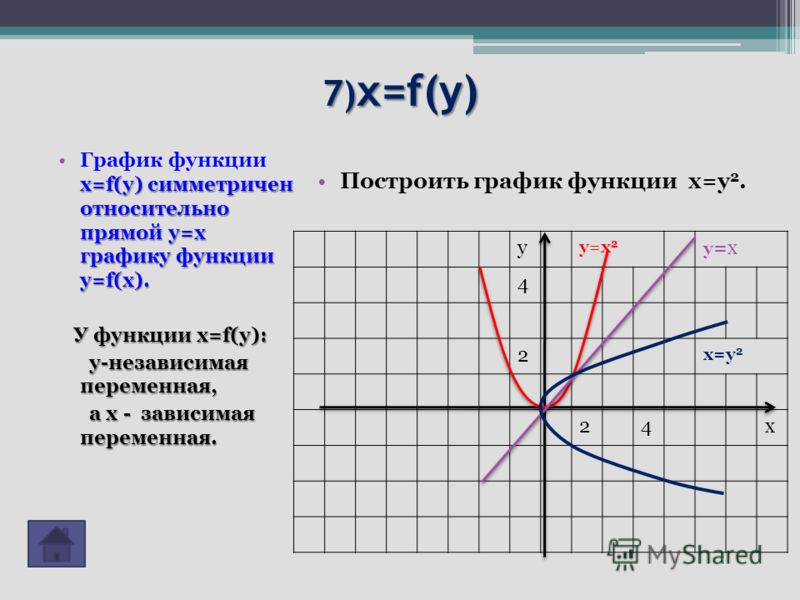 7) x=f(y) x=f(y) симметричен относительно прямой у=x графику функции у=f(x).График функции x=f(y) симметричен относительно прямой у=x графику функции у=f(x). У функции x=f(y): У функции x=f(y): у-независимая переменная, у-независимая переменная, а х