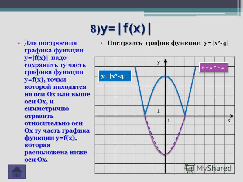 8) y=|f(x)| y=|f(x)| y=f(x), точки которой находятся на оси Ох или выше оси Ох, и симметрично отразить относительно оси Ох ту часть графика функции y=f(x), которая расположена ниже оси Ох.Для построения графика функции y=|f(x)| надо сохранить ту част