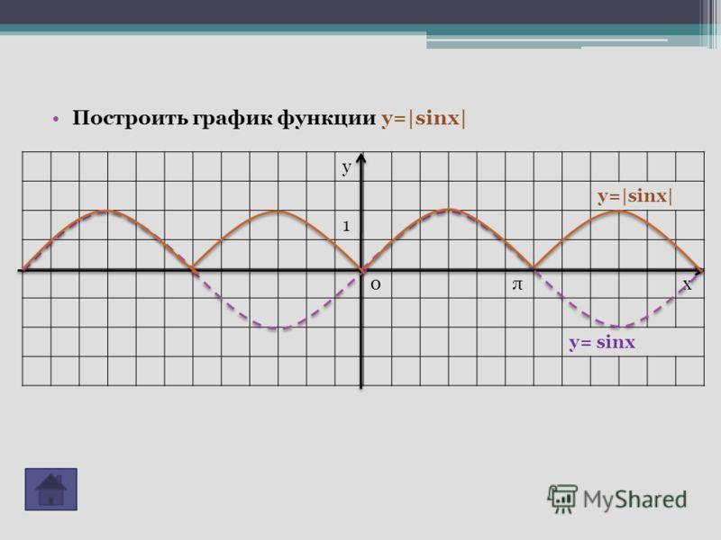 Построить график функции y=|sinx| у y=|sinx| 1 0πх y= sinx