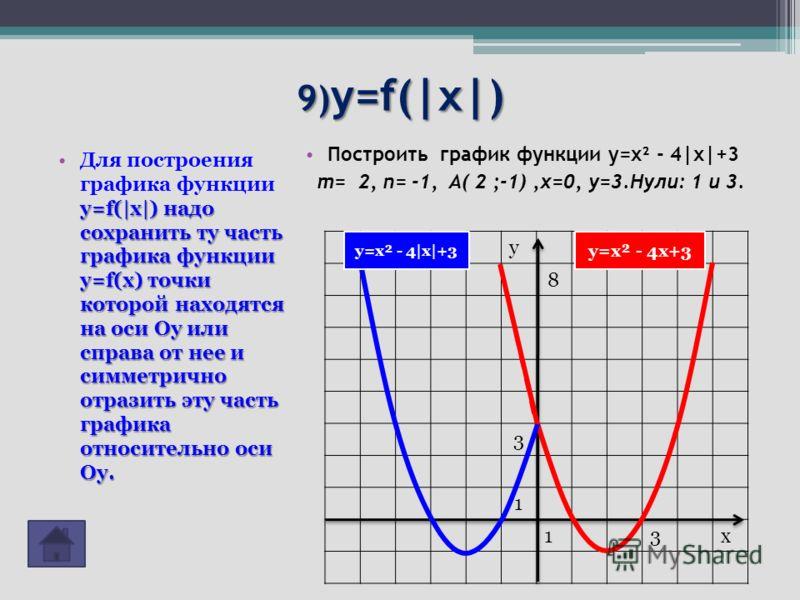 9) y=f(|x|) y=f(|x|) надо сохранить ту часть графика функции y=f(x) точки которой находятся на оси Оу или справа от нее и симметрично отразить эту часть графика относительно оси Оу.Для построения графика функции y=f(|x|) надо сохранить ту часть графи
