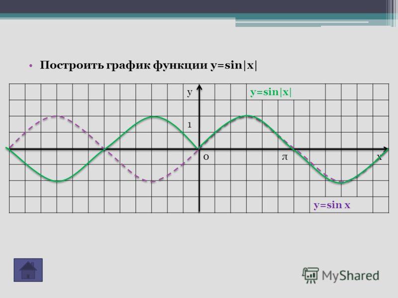 Построить график функции y=sin|x| yy=sin|x| 1 0πx y=sin x