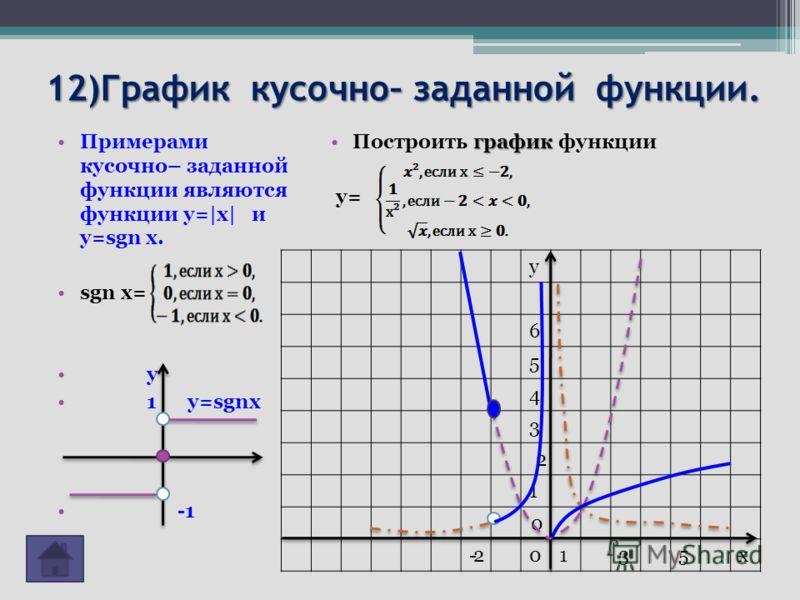 12)График кусочно– заданной функции. Примерами кусочно– заданной функции являются функции y= x  и y=sgn x. sgn x= y 1 y=sgnx графикПостроить график функции у= у 6 5 4 3 2 1 0 -2-20135х