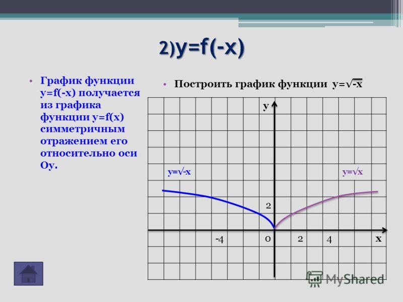 2) y=f(-x) График функции y=f(-x) получается из графика функции y=f(x) симметричным отражением его относительно оси Оу. Построить график функции у=-х y у=-ху=х 2 -4024x