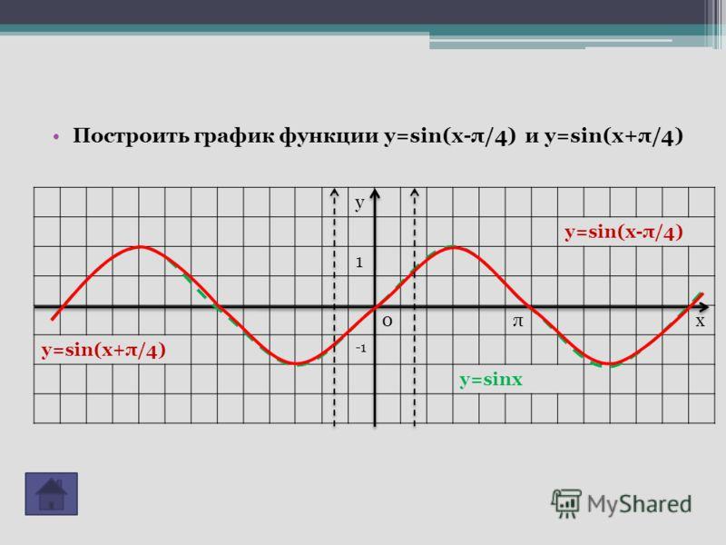 Построить график функции у=sin(x-π/4) и у=sin(x+π/4) у у=sin(x-π/4) 1 0πх у=sin(x+π/4) у=sinх