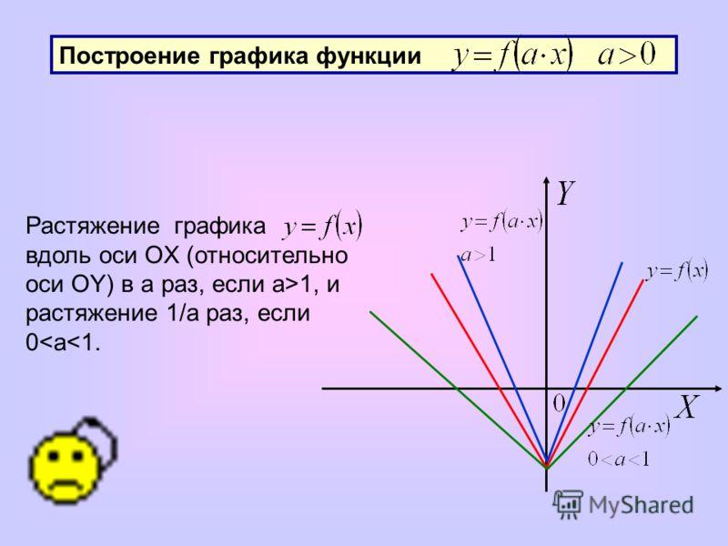 Построение графика функции Растяжение графика вдоль оси OX (относительно оси OY) в a раз, если a>1, и растяжение 1/а раз, если 0