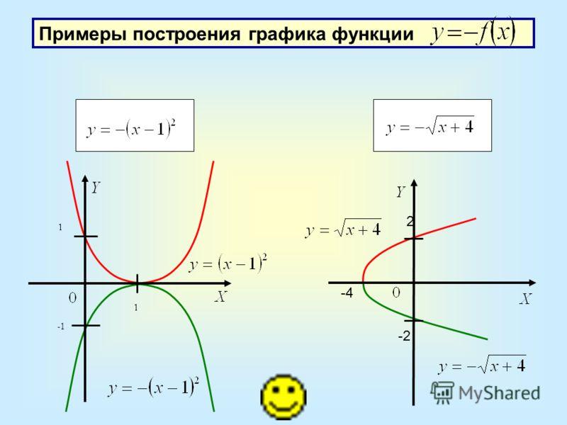Примеры построения графика функции -4 2 -2