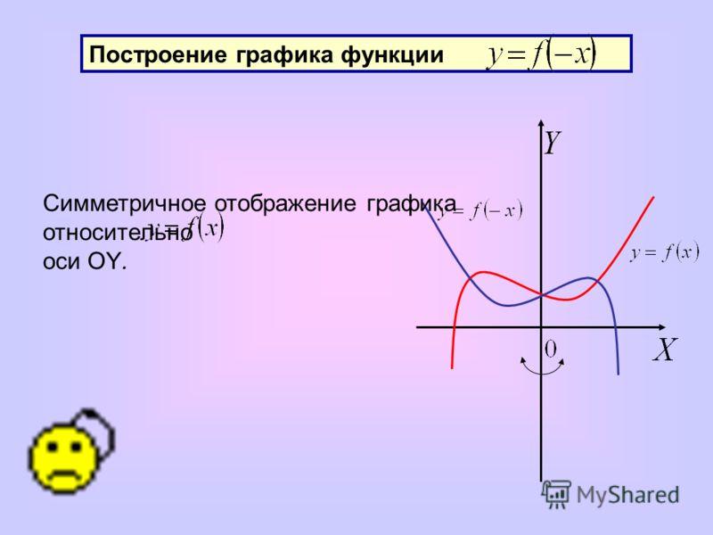 Построение графика функции Симметричное отображение графика относительно оси OY.