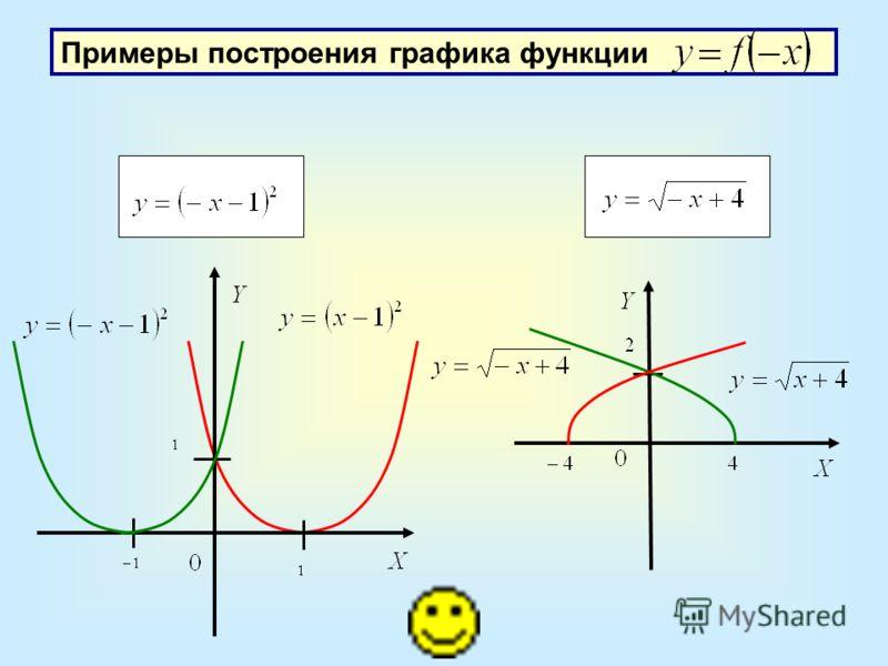 Примеры построения графика функции