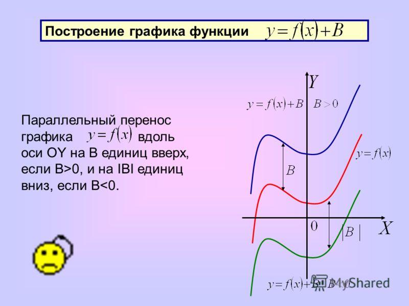 Построение графика функции Параллельный перенос графика вдоль оси OY на В единиц вверх, если B>0, и на IBI единиц вниз, если B
