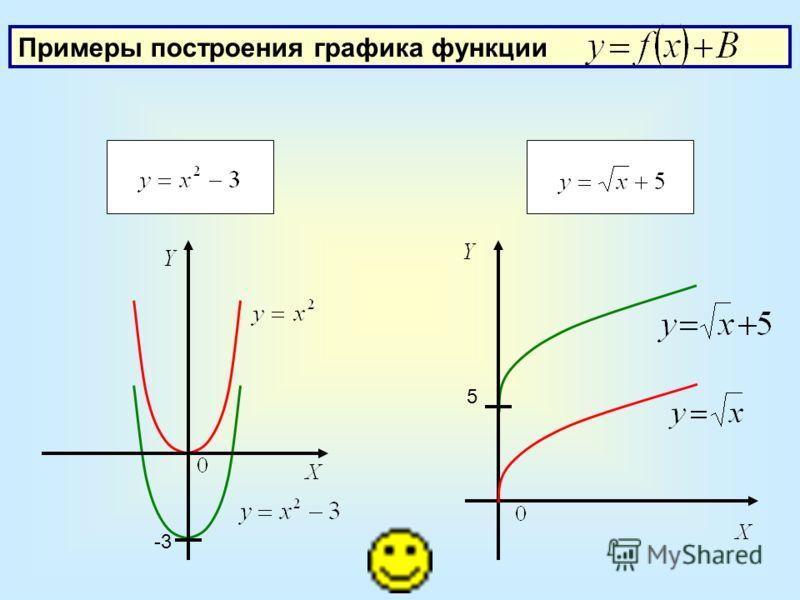 Примеры построения графика функции -3 5