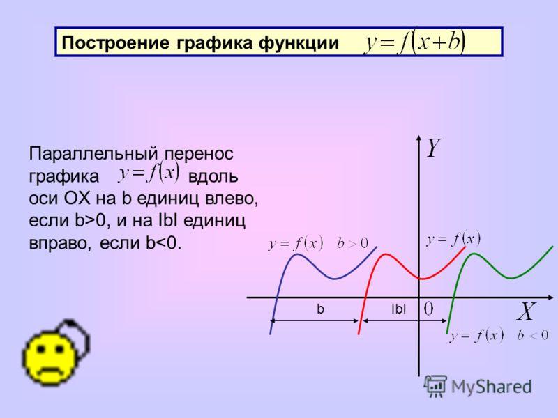 Построение графика функции bIbI Параллельный перенос графика вдоль оси OX на b единиц влево, если b>0, и на IbI единиц вправо, если b