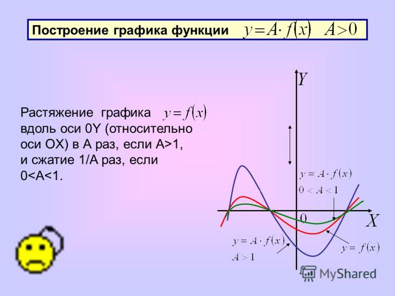 Построение графика функции Растяжение графика вдоль оси 0Y (относительно оси OX) в А раз, если А>1, и сжатие 1/А раз, если 0