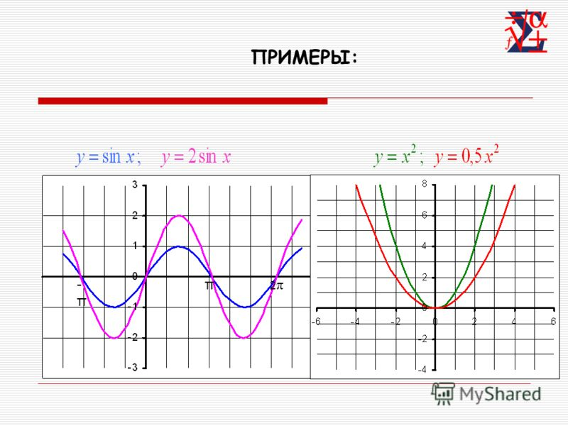 Растяжение (сжатие) в k раз вдоль оси OY Для построения графика функции необходимо график функции растянуть в k раз вдоль оси OY для k>1 или сжать в 1/k раз вдоль оси OY для k