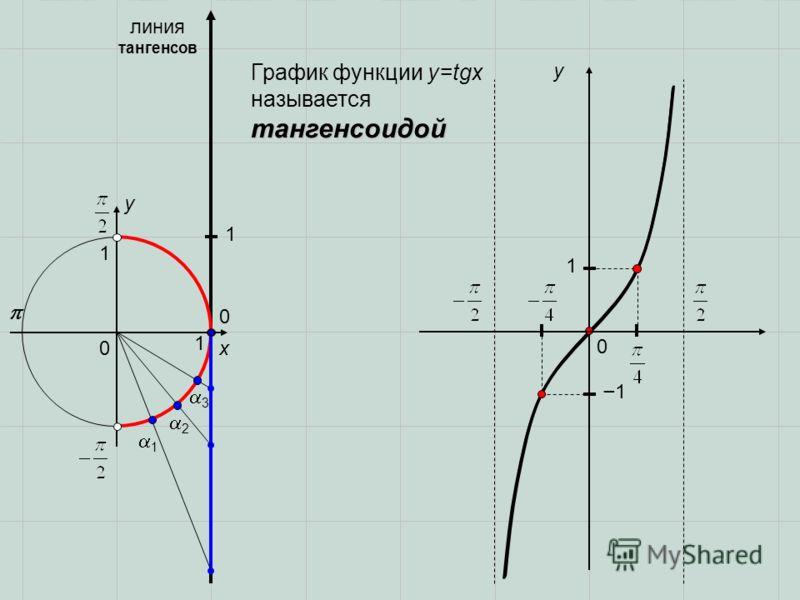 0 x y 0 1 1 1 2 3 линия тангенсов 1 0 y 1 1 тангенсоидой График функции y=tgx называется тангенсоидой