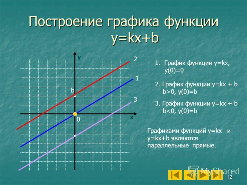 12 Построение графика функции y=kx+b y x 1 2 3 1.График функции у=kх, y(0)=0 2. График функции у=kх + b b>0, у(0)=b 3. График функции у=kх + b b