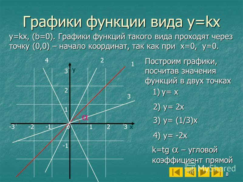 8 Графики функции вида y=kx у х12 3 2 0 1 -2 y=kx, (b=0). Графики функций такого вида проходят через точку (0,0) – начало координат, так как при х=0, у=0. 4) y= -2x k=tg – угловой коэффициент прямой 1)y= x 2) y= 2x 3) y= (1/3)x 1 2 3 4 -33 Построим г
