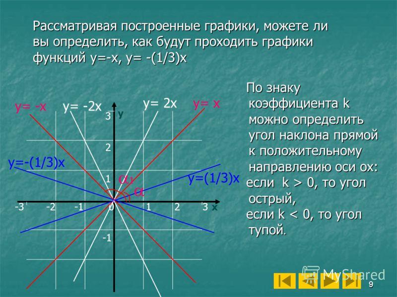 9 у х12 3 2 0 1 -2 По знаку коэффициента k можно определить угол наклона прямой к положительному направлению оси ох: если k > 0, то угол острый, если k > 0, то угол острый, если k < 0, то угол тупой. если k < 0, то угол тупой. -33 y= x y= -x y=-(1/3)