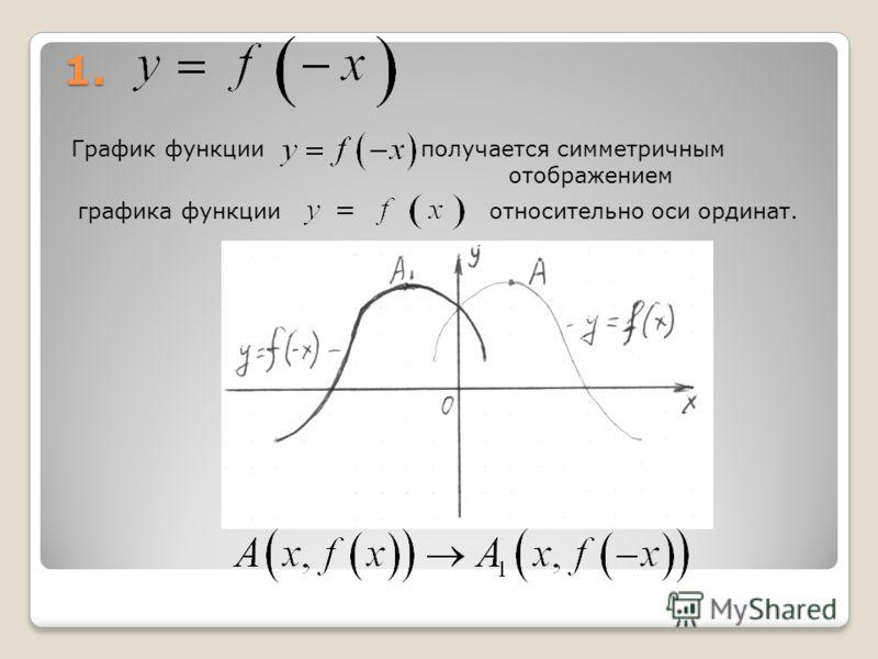 1. График функцииполучается симметричным отображением графика функцииотносительно оси ординат.