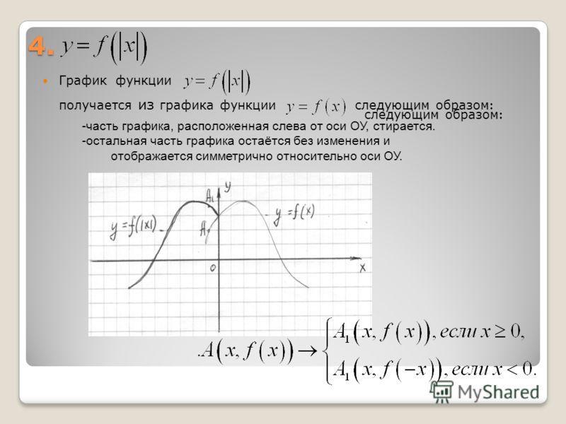 4. График функции получается из графика функции следующим образом -часть графика, расположенная слева от оси ОУ, стирается. -остальная часть графика остаётся без изменения и отображается симметрично относительно оси ОУ. следующим образом