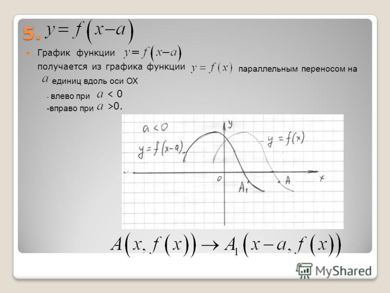 5. График функции получается из графика функции параллельным переносом на единиц вдоль оси ОХ - влево при - вправо при 0. 0
