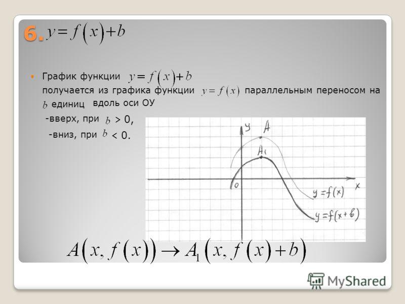 6. График функции получается из графика функциипараллельным переносом на единиц вдоль оси ОУ -вверх, при -вниз, при 0, 0.