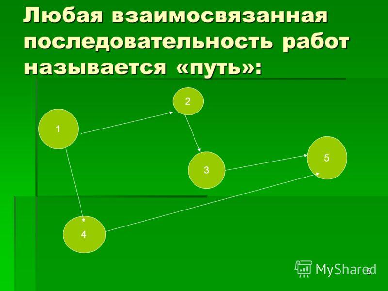 5 Любая взаимосвязанная последовательность работ называется «путь»: 1 2 5 4 3