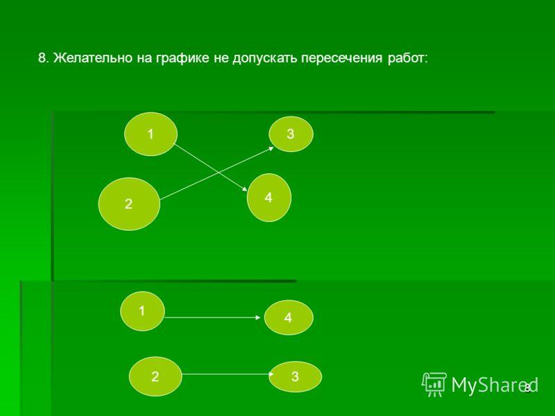 8 8. Желательно на графике не допускать пересечения работ: 1 2 3 4 1 2 4 3