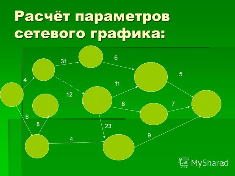 9 Расчёт параметров сетевого графика: 4 6 8 4 31 12 23 6 11 8 9 5 7