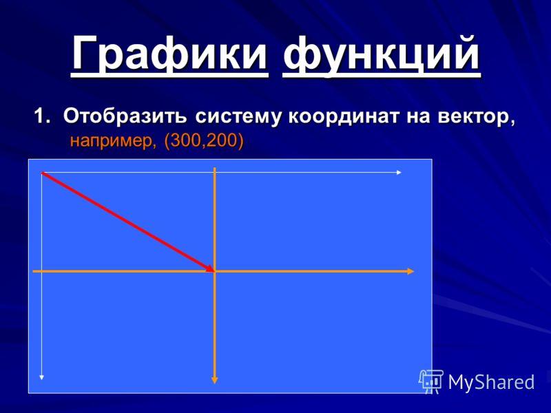 1. Отобразить систему координат на вектор, например, (300,200) Графики функций