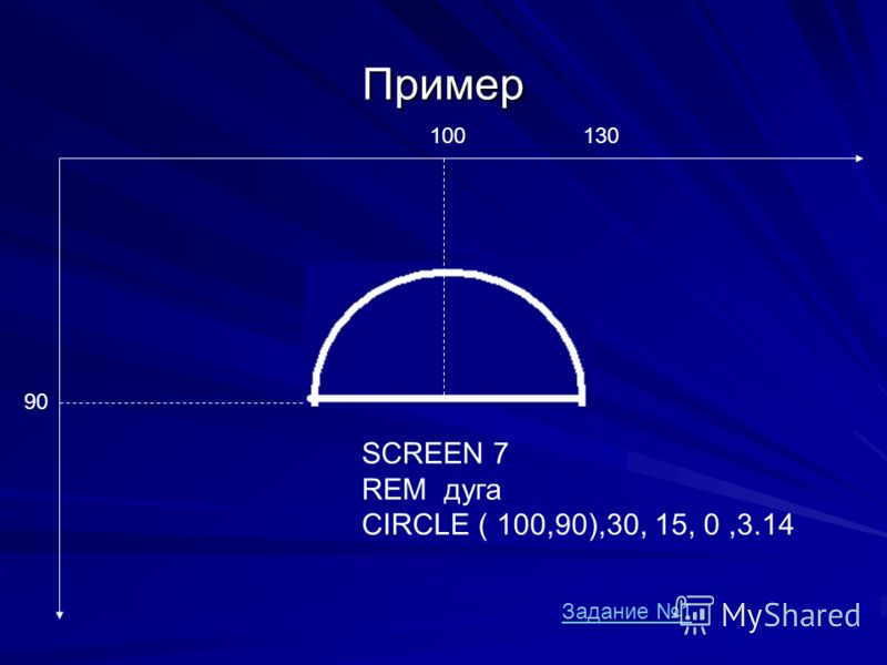Пример 90 100130 SCREEN 7 REM дуга CIRCLE ( 100,90),30, 15, 0,3.14 Задание 1