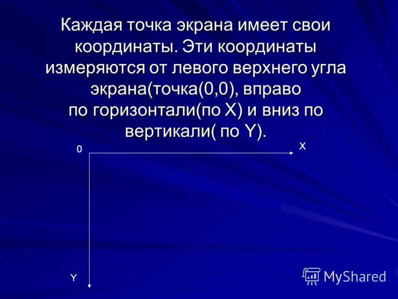 Каждая точка экрана имеет свои координаты. Эти координаты измеряются от левого верхнего угла экрана(точка(0,0), вправо по горизонтали(по Х) и вниз по вертикали( по Y). Х Y 0