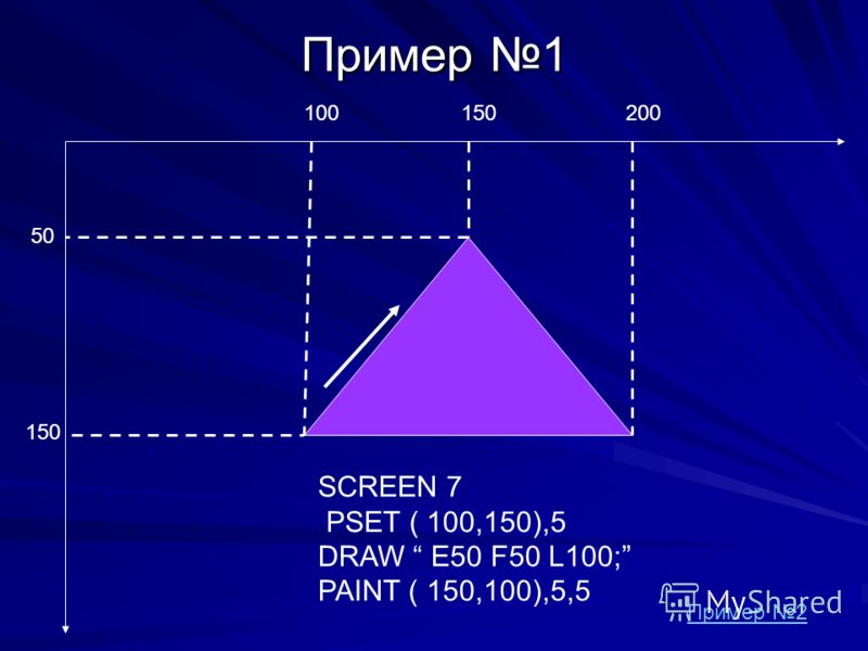 Пример 1 150 50 150200100 SCREEN 7 PSET ( 100,150),5 DRAW E50 F50 L100; PAINT ( 150,100),5,5 Пример 2