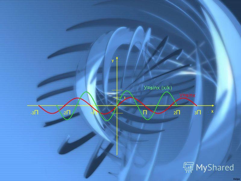 0 1 2П2ПП 3П3П x y -2П-2П-П -3 П У=sinx (x/k) У=sinx