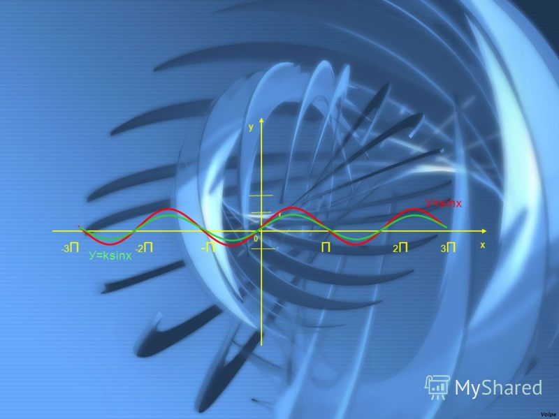 0 1 2П2ПП 3П3П x y -2П-2П-П -3 П У=sinx У=ksinx