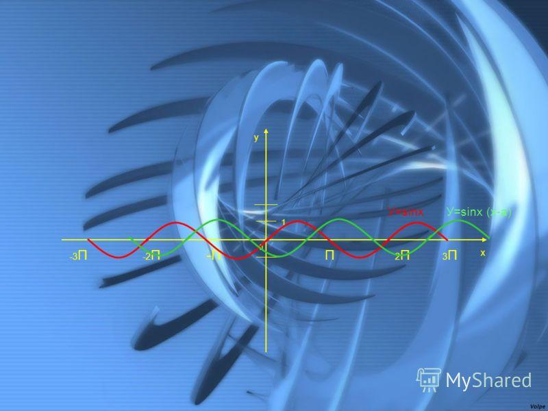0 1 2П2ПП 3П3П x y -2П-2П-П -3 П У=sinx (x-а)У=sinx