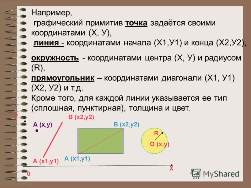Например, графический примитив точка задаётся своими координатами (Х, У), линия - координатами начала (Х1,У1) и конца (Х2,У2), окружность - координатами центра (Х, У) и радиусом (R), прямоугольник – координатами диагонали (Х1, У1) (Х2, У2) и т.д. Кро