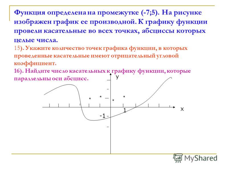 Функция определена на промежутке (-7;5). На рисунке изображен график ее производной. К графику функции провели касательные во всех точках, абсциссы которых целые числа. 15). Укажите количество точек графика функции, в которых проведенные касательные