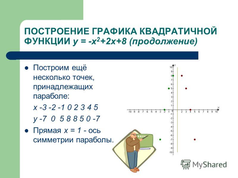 ПОСТРОЕНИЕ ГРАФИКА КВАДРАТИЧНОЙ ФУНКЦИИ у = -х 2 +2х+8 (продолжение) Построим ещё несколько точек, принадлежащих параболе: х -3 -2 -1 0 2 3 4 5 у -7 0 5 8 8 5 0 -7 Прямая х = 1 - ось симметрии параболы.