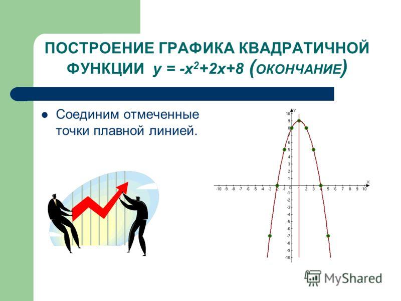ПОСТРОЕНИЕ ГРАФИКА КВАДРАТИЧНОЙ ФУНКЦИИ у = -х 2 +2х+8 ( ОКОНЧАНИЕ ) Соединим отмеченные точки плавной линией.