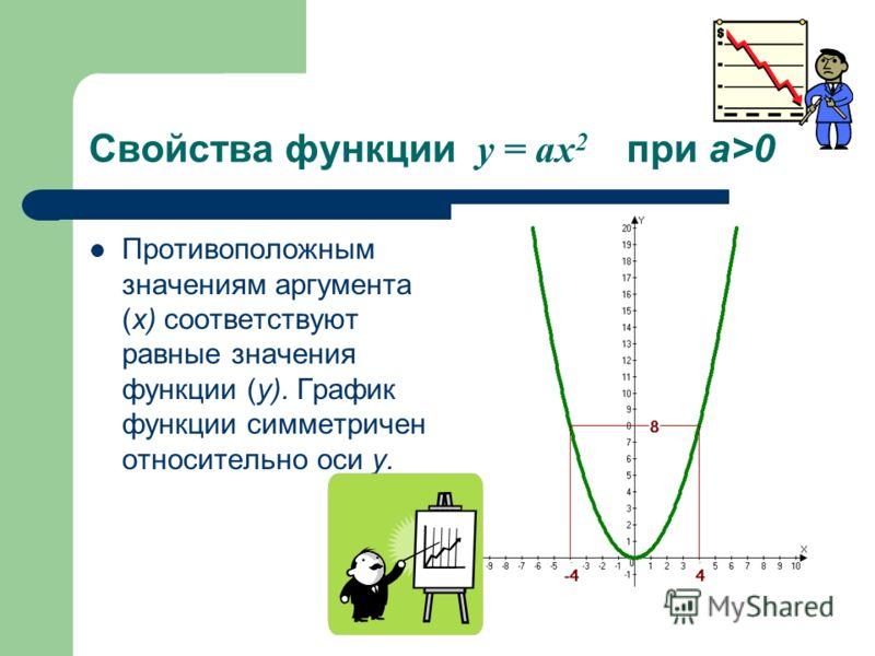 Свойства функции y = ax 2 при a>0 Противоположным значениям аргумента (х) соответствуют равные значения функции (у). График функции симметричен относительно оси у.
