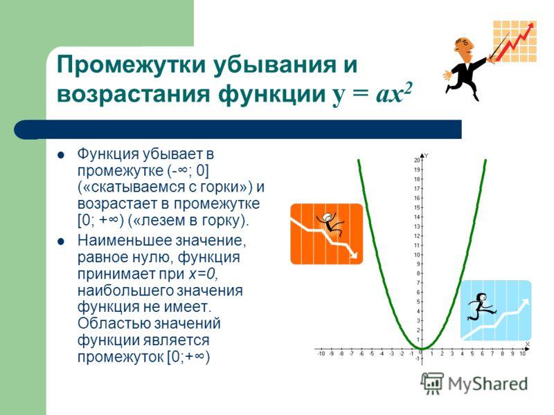 Промежутки убывания и возрастания функции y = ax 2 Функция убывает в промежутке (-; 0] («скатываемся с горки») и возрастает в промежутке [0; +) («лезем в горку). Наименьшее значение, равное нулю, функция принимает при х=0, наибольшего значения функци