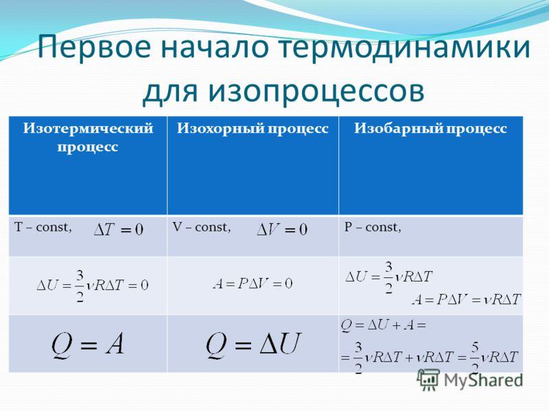 Первое начало термодинамики для изопроцессов Изотермический процесс Изохорный процессИзобарный процесс Т – const,V – const,P – const,