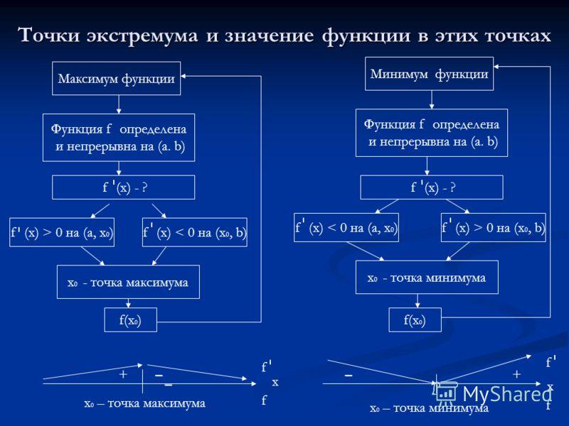 Точки экстремума и значение функции в этих точках Максимум функции Функция f определена и непрерывна на (a. b) f (x) - ? f (x) > 0 на (а, х 0 )f (x) < 0 на (х 0, b) х 0 - точка максимума f(x 0 ) + - x 0 – точка максимума Минимум функции Функция f опр
