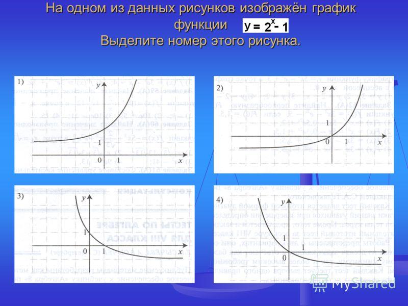 На одном из данных рисунков изображён график функции Выделите номер этого рисунка.